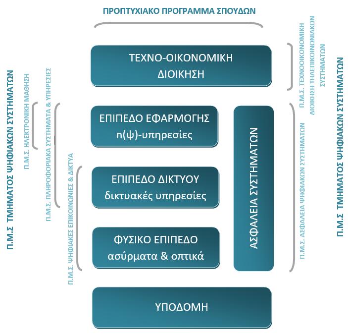 Πολυεπίπεδη Δομή Προγραμμάτων Σπουδών Τμήματος